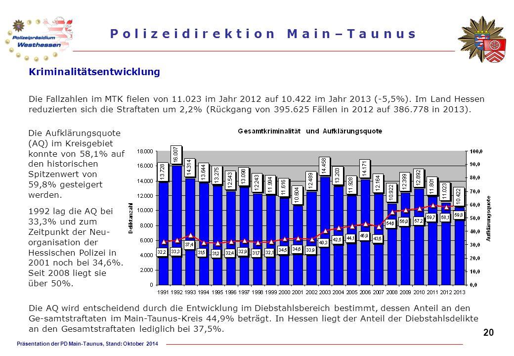 Präsentation der PD Main-Taunus, Stand: Oktober 2014 P o l i z e i d i r e k t i o n M a i n – T a u n u s Die Aufklärungsquote (AQ) im Kreisgebiet ko