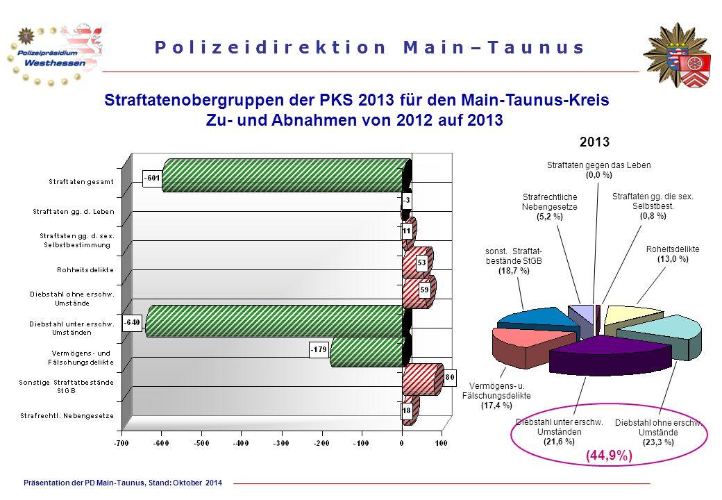 Präsentation der PD Main-Taunus, Stand: Oktober 2014 P o l i z e i d i r e k t i o n M a i n – T a u n u s Straftatenobergruppen der PKS 2013 für den