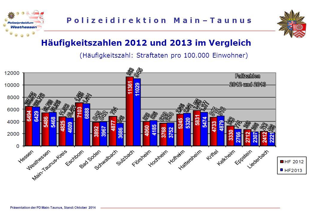 Präsentation der PD Main-Taunus, Stand: Oktober 2014 P o l i z e i d i r e k t i o n M a i n – T a u n u s Häufigkeitszahlen 2012 und 2013 im Vergleic