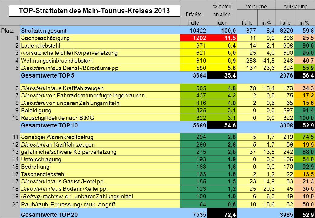 Präsentation der PD Main-Taunus, Stand: Oktober 2014 P o l i z e i d i r e k t i o n M a i n – T a u n u s Pressekonferenz am 07.04.2014 zur Vorstellu