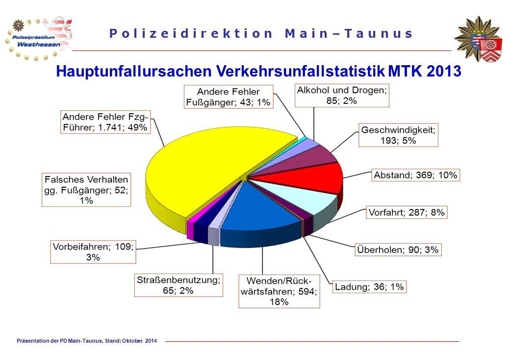 Präsentation der PD Main-Taunus, Stand: Oktober 2014 P o l i z e i d i r e k t i o n M a i n – T a u n u s Hauptunfallursachen Verkehrsunfallstatistik