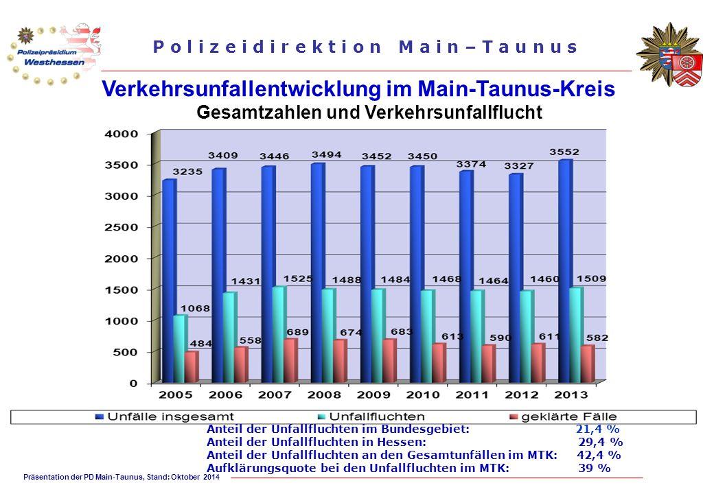 Präsentation der PD Main-Taunus, Stand: Oktober 2014 P o l i z e i d i r e k t i o n M a i n – T a u n u s Verkehrsunfallentwicklung im Main-Taunus-Kr