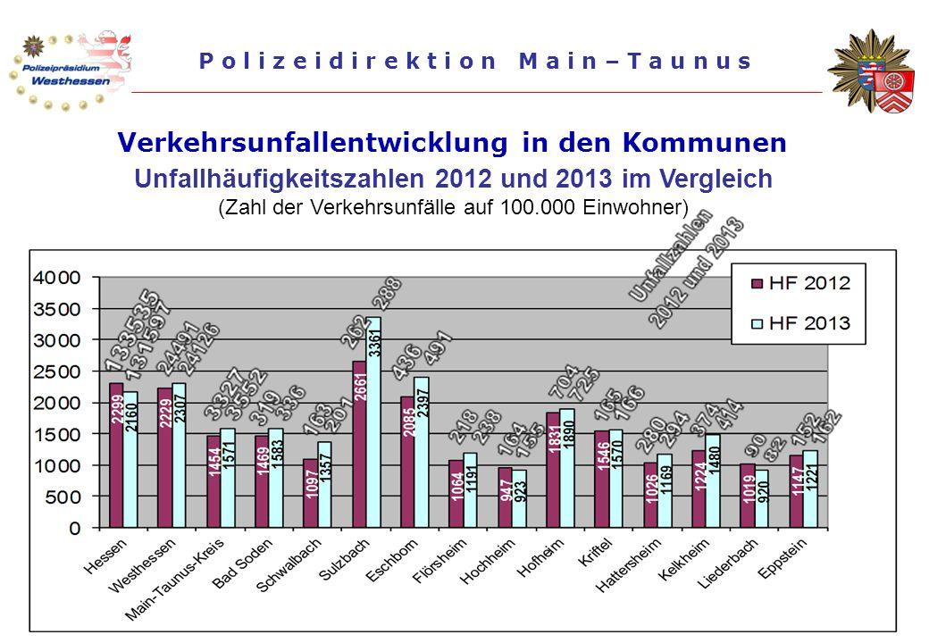 Präsentation der PD Main-Taunus, Stand: Oktober 2014 P o l i z e i d i r e k t i o n M a i n – T a u n u s Verkehrsunfallentwicklung in den Kommunen U
