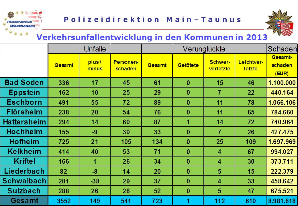 Präsentation der PD Main-Taunus, Stand: Oktober 2014 P o l i z e i d i r e k t i o n M a i n – T a u n u s Pressekonferenz Vorstellung der Verkehrsunf