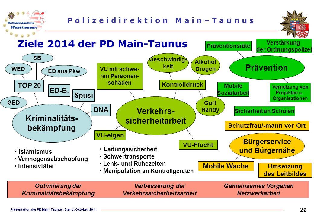 Präsentation der PD Main-Taunus, Stand: Oktober 2014 P o l i z e i d i r e k t i o n M a i n – T a u n u s Ziele 2014 der PD Main-Taunus Kriminalitäts