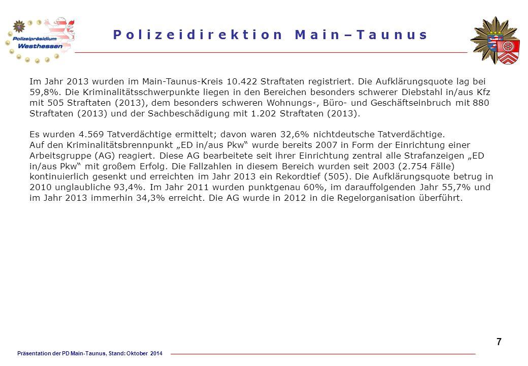 Präsentation der PD Main-Taunus, Stand: Oktober 2014 P o l i z e i d i r e k t i o n M a i n – T a u n u s Regionale Kriminalinspektion (RKI) Dienststelle und Dienstbezirk Die Regionale Kriminalinspektion (RKI) mit Sitz in Hofheim betreut mit 61 Beamten/-innen und sechs Verwaltungsangestellten den gesamten Main-Taunus-Kreis.