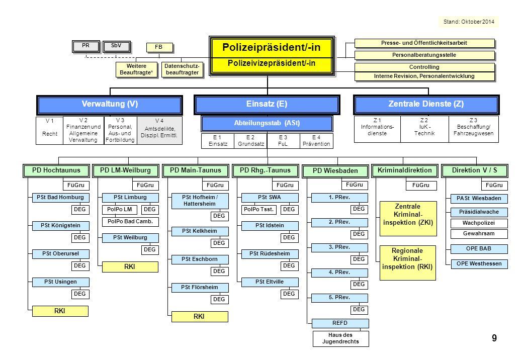 Präsentation der PD Main-Taunus, Stand: Oktober 2014 P o l i z e i d i r e k t i o n M a i n – T a u n u s Stand: Oktober 2014 10 X