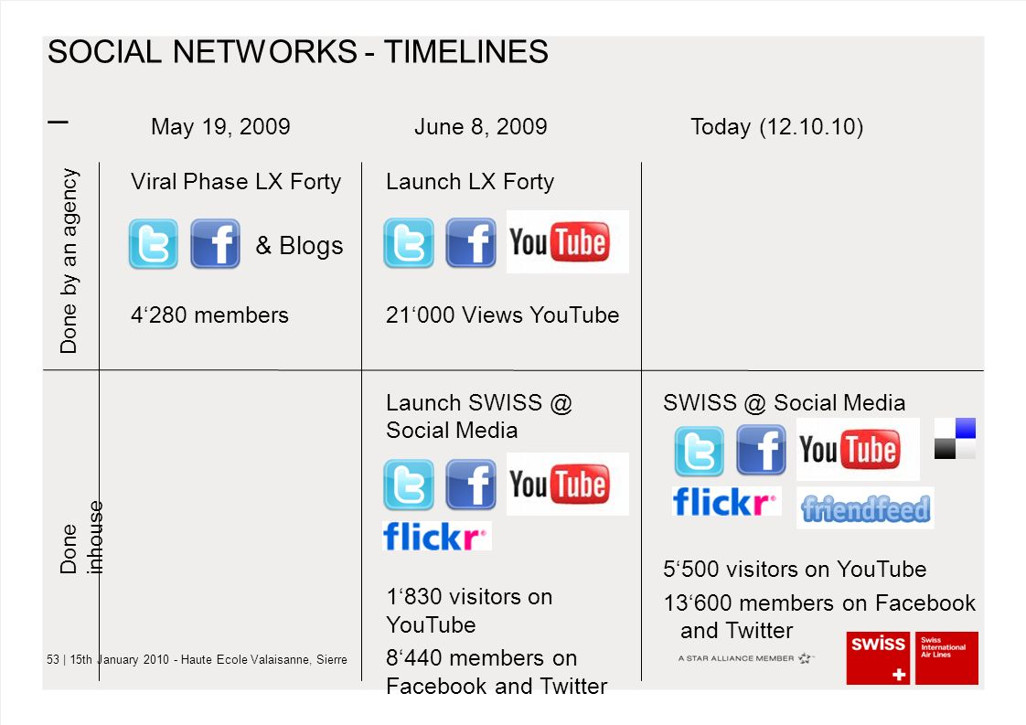 – 53 | 15th January 2010 - Haute Ecole Valaisanne, Sierre SOCIAL NETWORKS - TIMELINES June 8, 2009Today (12.10.10) Launch LX Forty 21'000 Views YouTub