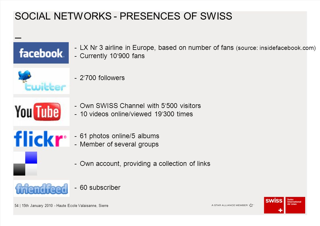 – 54 | 15th January 2010 - Haute Ecole Valaisanne, Sierre SOCIAL NETWORKS - PRESENCES OF SWISS -LX Nr 3 airline in Europe, based on number of fans (source: insidefacebook.com) -Currently 10'900 fans -2'700 followers -Own SWISS Channel with 5'500 visitors -10 videos online/viewed 19'300 times -61 photos online/5 albums -Member of several groups -Own account, providing a collection of links -60 subscriber