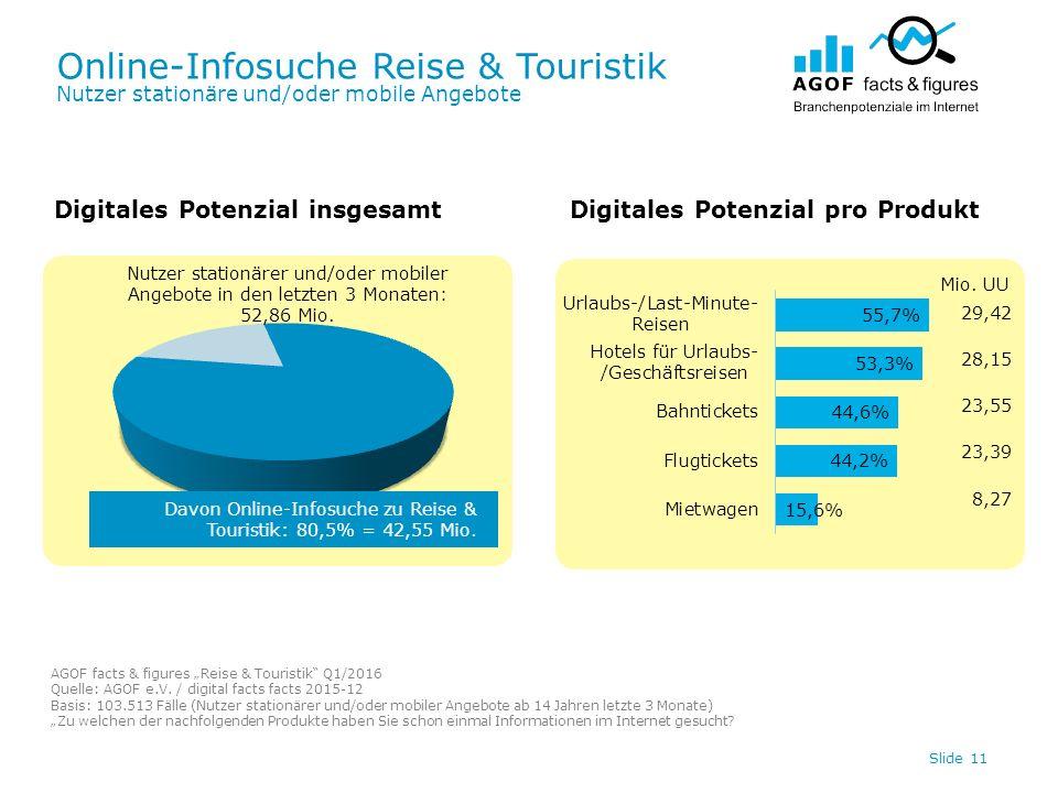 Online-Infosuche Reise & Touristik Nutzer stationäre und/oder mobile Angebote Slide 11 Digitales Potenzial insgesamtDigitales Potenzial pro Produkt Davon Online-Infosuche zu Reise & Touristik: 80,5% = 42,55 Mio.