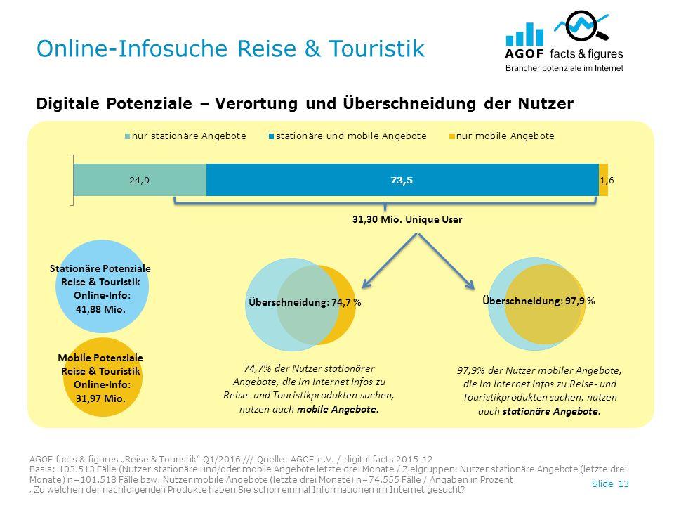 """Online-Infosuche Reise & Touristik Slide 13 Digitale Potenziale – Verortung und Überschneidung der Nutzer AGOF facts & figures """"Reise & Touristik Q1/2016 /// Quelle: AGOF e.V."""