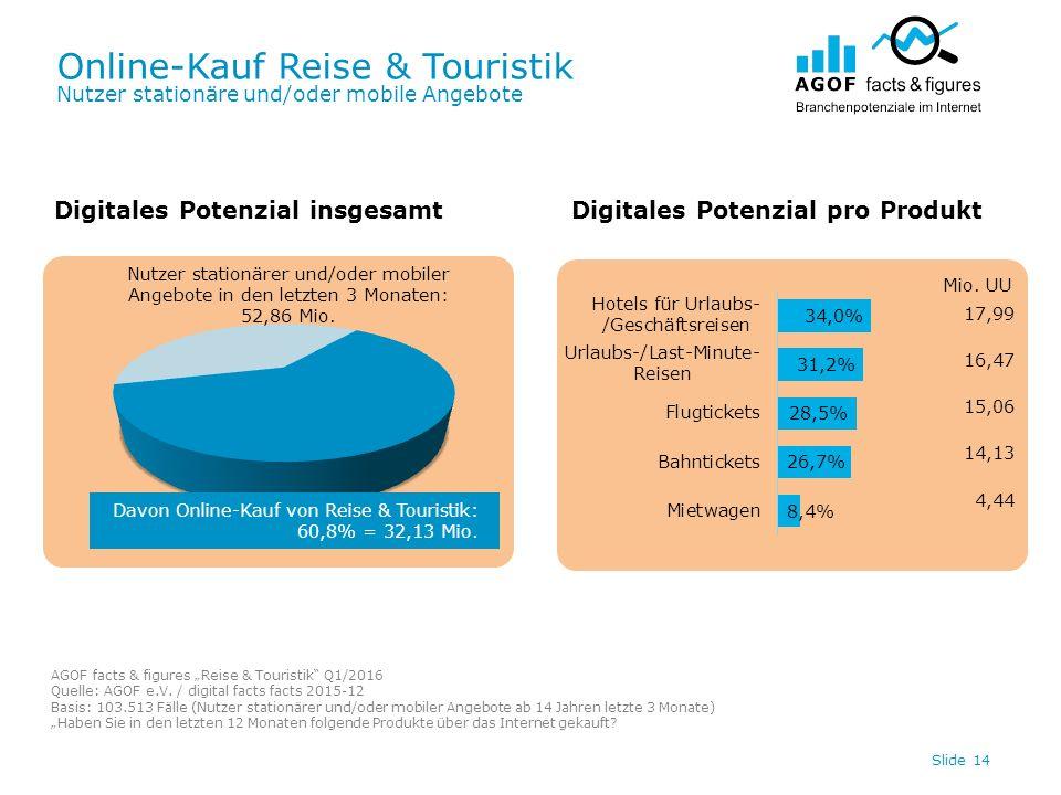 Online-Kauf Reise & Touristik Nutzer stationäre und/oder mobile Angebote Slide 14 Digitales Potenzial insgesamtDigitales Potenzial pro Produkt Davon Online-Kauf von Reise & Touristik: 60,8% = 32,13 Mio.