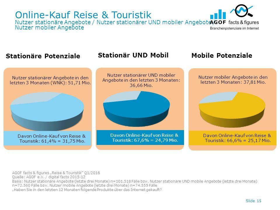 Online-Kauf Reise & Touristik Nutzer stationäre Angebote / Nutzer stationärer UND mobiler Angebote / Nutzer mobiler Angebote Slide 15 Davon Online-Kauf von Reise & Touristik: 66,6% = 25,17 Mio.