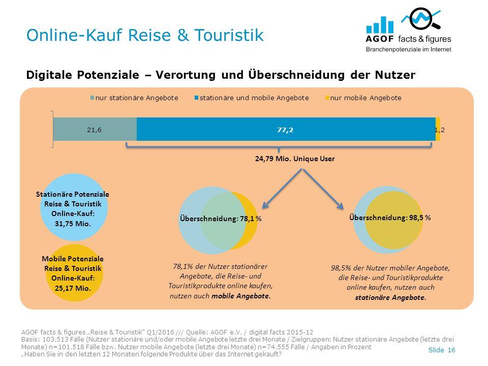 """Online-Kauf Reise & Touristik Slide 16 Digitale Potenziale – Verortung und Überschneidung der Nutzer AGOF facts & figures """"Reise & Touristik Q1/2016 /// Quelle: AGOF e.V."""