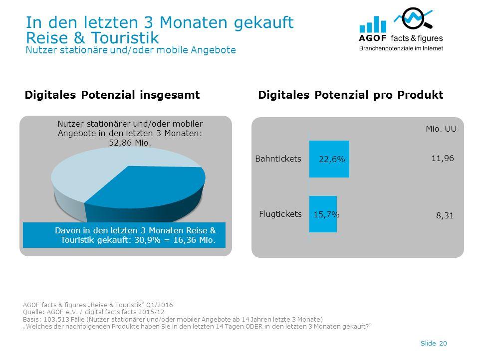 In den letzten 3 Monaten gekauft Reise & Touristik Nutzer stationäre und/oder mobile Angebote Slide 20 Digitales Potenzial insgesamtDigitales Potenzial pro Produkt Davon in den letzten 3 Monaten Reise & Touristik gekauft: 30,9% = 16,36 Mio.