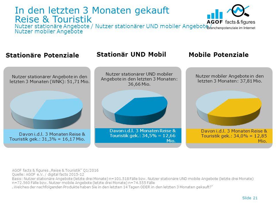In den letzten 3 Monaten gekauft Reise & Touristik Nutzer stationäre Angebote / Nutzer stationärer UND mobiler Angebote / Nutzer mobiler Angebote Slide 21 Davon i.d.l.