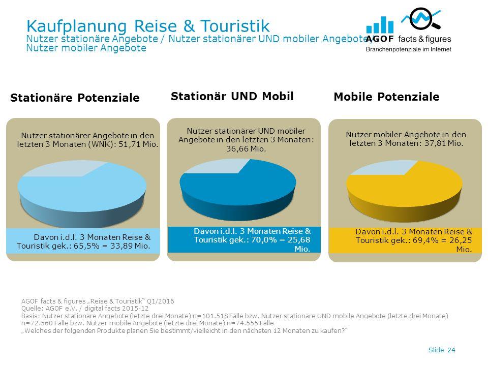 Kaufplanung Reise & Touristik Nutzer stationäre Angebote / Nutzer stationärer UND mobiler Angebote / Nutzer mobiler Angebote Slide 24 Davon i.d.l.
