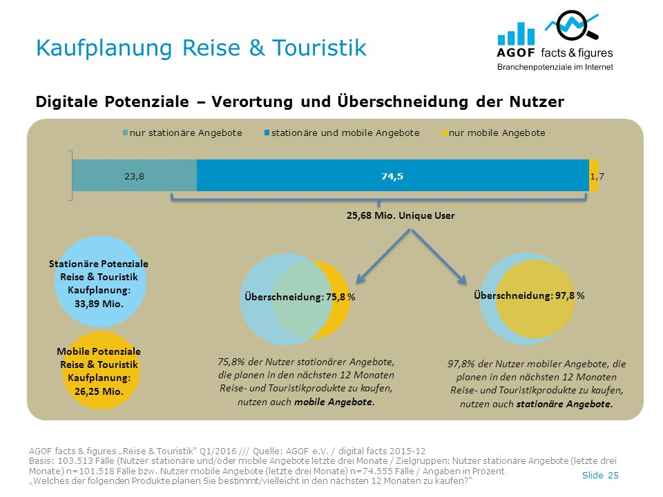 """Kaufplanung Reise & Touristik Slide 25 Digitale Potenziale – Verortung und Überschneidung der Nutzer AGOF facts & figures """"Reise & Touristik Q1/2016 /// Quelle: AGOF e.V."""