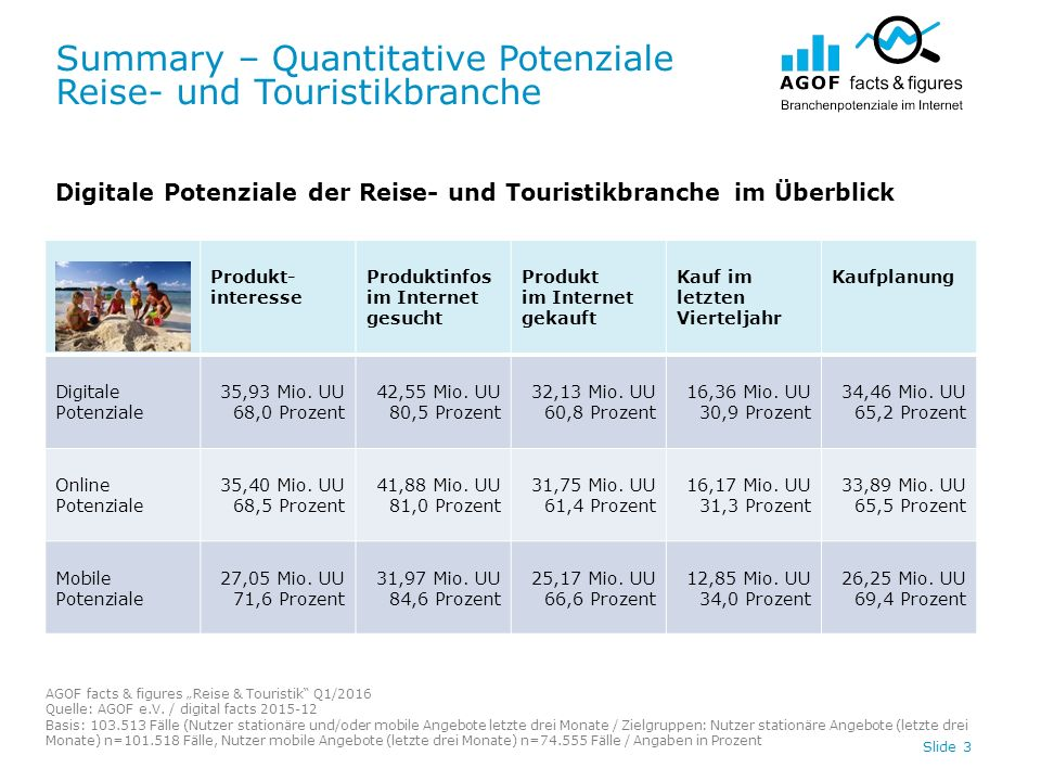 "Summary – Quantitative Potenziale Reise- und Touristikbranche AGOF facts & figures ""Reise & Touristik"" Q1/2016 Quelle: AGOF e.V. / digital facts 2015-"