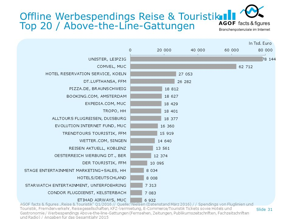 "Offline Werbespendings Reise & Touristik Top 20 / Above-the-Line-Gattungen AGOF facts & figures ""Reise & Touristik"" Q1/2016 // Quelle: Nielsen (Datens"