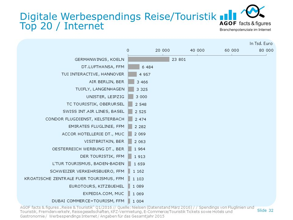 Digitale Werbespendings Reise/Touristik Top 20 / Internet Slide 32 In Tsd.