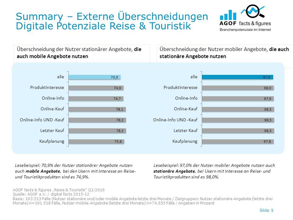 "Summary – Externe Überschneidungen Digitale Potenziale Reise & Touristik AGOF facts & figures ""Reise & Touristik Q1/2016 Quelle: AGOF e.V."