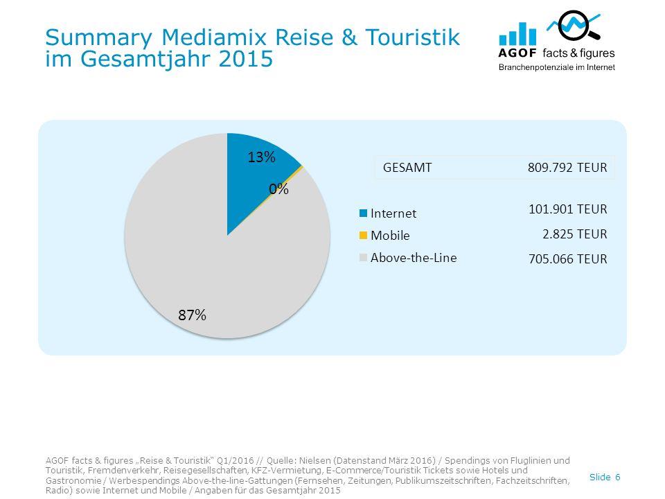 """Qualitative Potenziale Reise & Touristik Auszug: Demographie AGOF facts & figures """"Reise & Touristik Q1/2016 Quelle: AGOF e.V."""