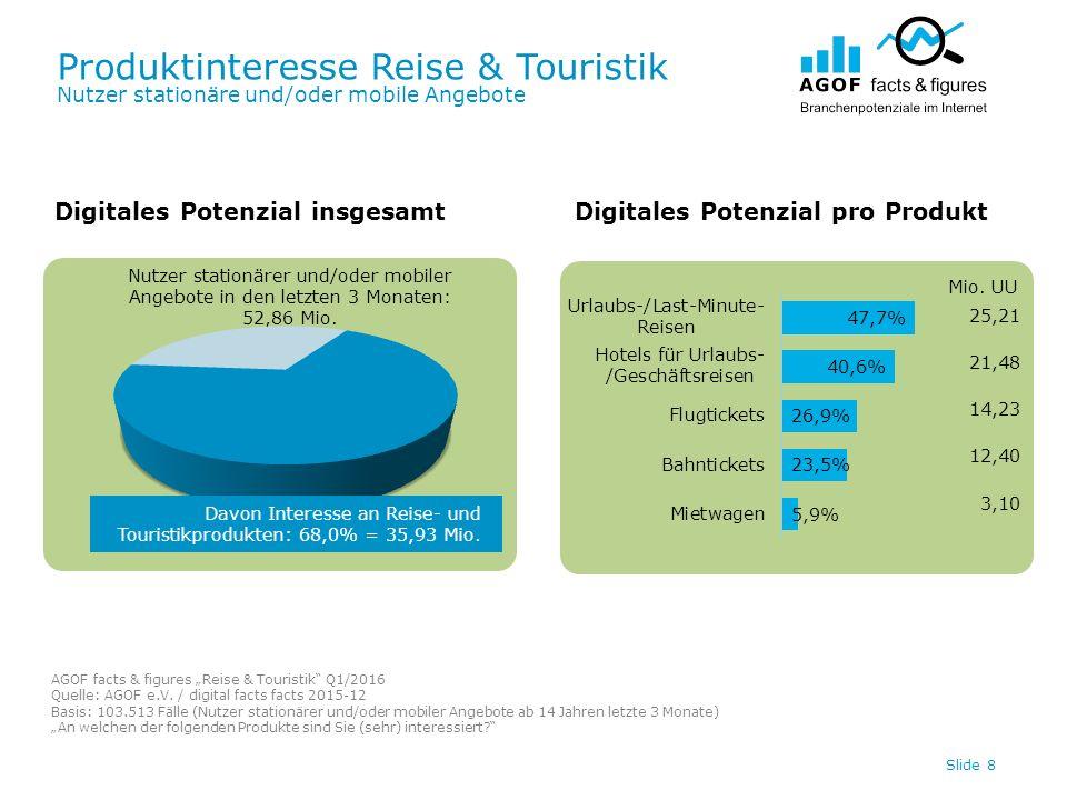 Produktinteresse Reise & Touristik Nutzer stationäre Angebote / Nutzer stationärer UND mobiler Angebote / Nutzer mobiler Angebote Slide 9 Davon Interesse an Reise & Touristik: 71,6% = 27,05 Mio.