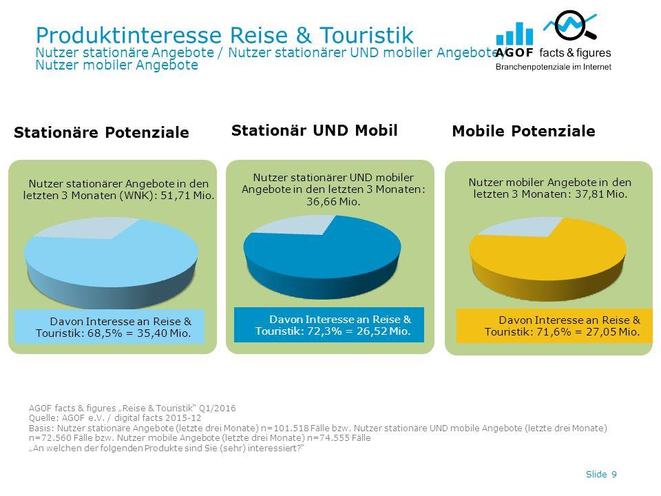 """Produktinteresse Reise & Touristik Slide 10 Digitale Potenziale – Verortung und Überschneidung der Nutzer AGOF facts & figures """"Reise & Touristik Q1/2016 /// Quelle: AGOF e.V."""