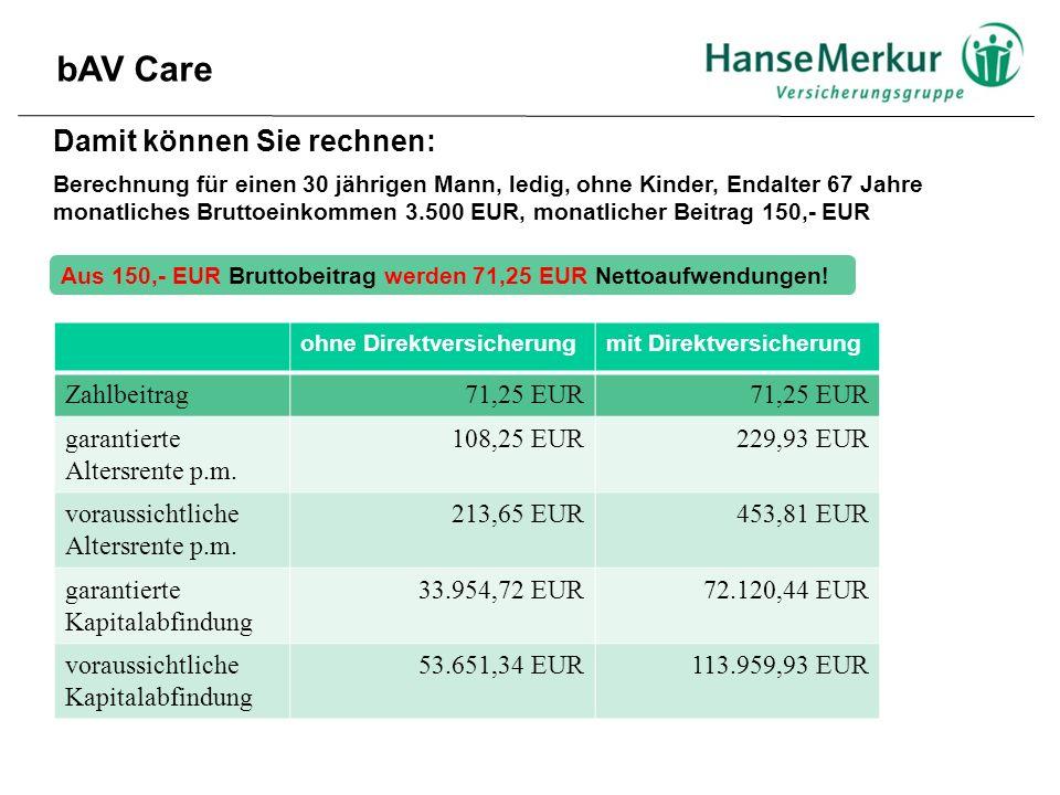 bAV Care Damit können Sie rechnen: Berechnung für einen 30 jährigen Mann, ledig, ohne Kinder, Endalter 67 Jahre monatliches Bruttoeinkommen 3.500 EUR, monatlicher Beitrag 150,- EUR Aus 150,- EUR Bruttobeitrag werden 71,25 EUR Nettoaufwendungen.