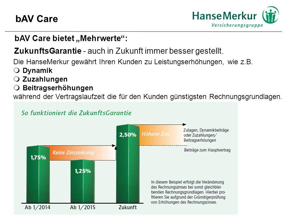 """bAV Care bAV Care bietet """"Mehrwerte"""": Die HanseMerkur gewährt Ihren Kunden zu Leistungserhöhungen, wie z.B.  Dynamik  Zuzahlungen  Beitragserhöhung"""