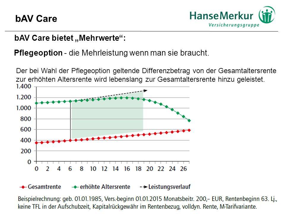 """bAV Care bAV Care bietet """"Mehrwerte : Pflegeoption - die Mehrleistung wenn man sie braucht."""