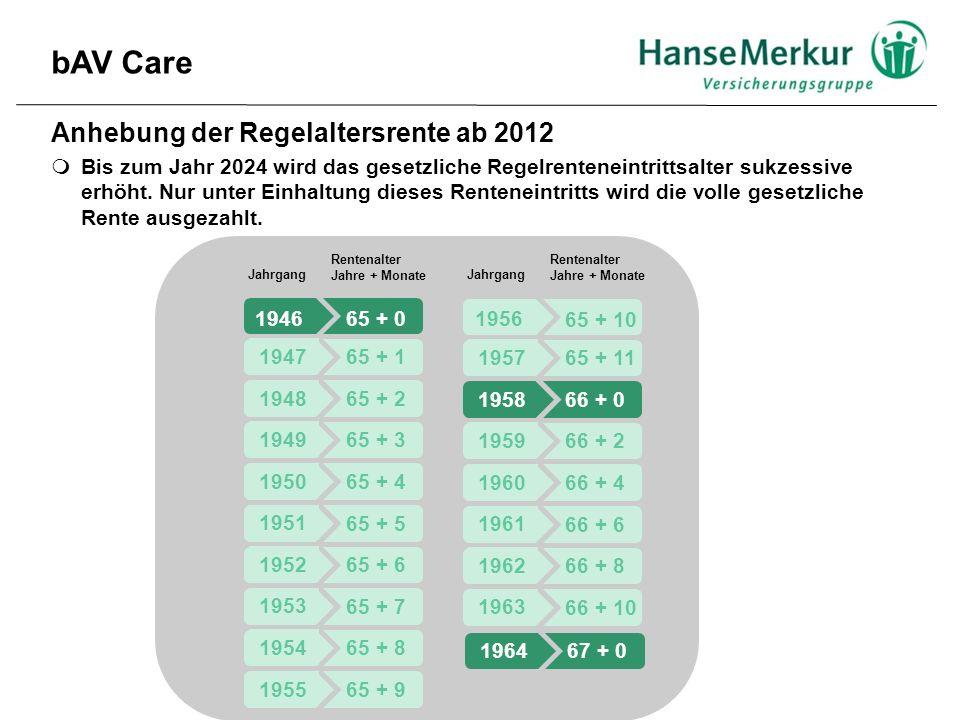 bAV Care Anhebung der Regelaltersrente ab 2012 Jahrgang 194665 + 0 1947 65 + 1 1948 65 + 2 1949 65 + 3 1950 65 + 4 1951 65 + 5 1952 65 + 6 1953 65 + 7 1954 65 + 8 1955 65 + 9 1956 65 + 10 1957 65 + 11 1958 66 + 0 1959 66 + 2 1960 66 + 4 1961 66 + 6 1962 66 + 8 1963 66 + 10 1964 67 + 0 Rentenalter Jahre + Monate Jahrgang Rentenalter Jahre + Monate  Bis zum Jahr 2024 wird das gesetzliche Regelrenteneintrittsalter sukzessive erhöht.