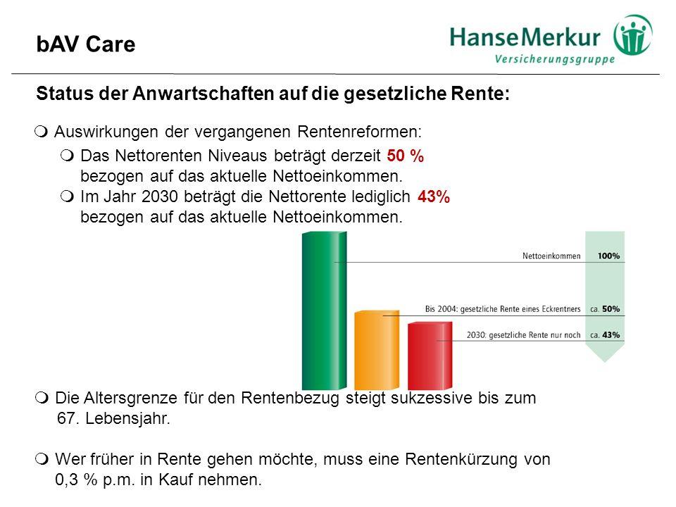bAV Care Status der Anwartschaften auf die gesetzliche Rente:  Auswirkungen der vergangenen Rentenreformen:  Das Nettorenten Niveaus beträgt derzeit
