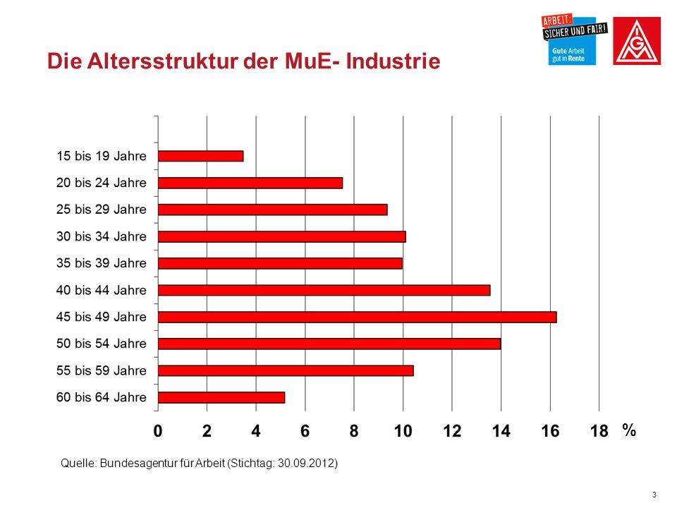3 3 Die Altersstruktur der MuE- Industrie Quelle: Bundesagentur für Arbeit (Stichtag: 30.09.2012) %
