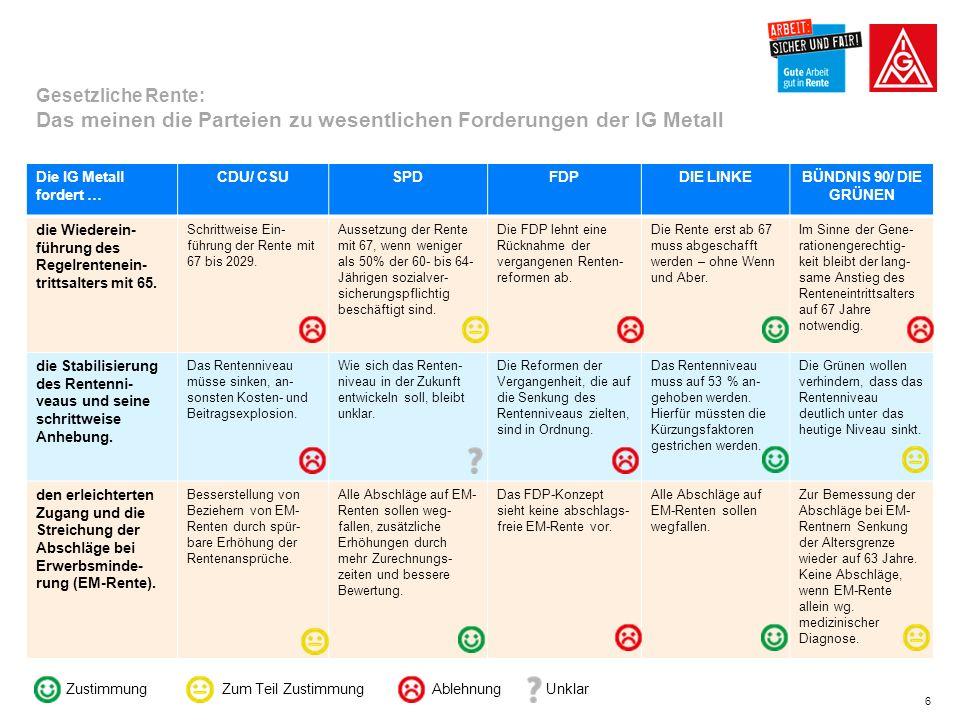 6 Gesetzliche Rente: Das meinen die Parteien zu wesentlichen Forderungen der IG Metall Die IG Metall fordert … CDU/ CSUSPDFDPDIE LINKEBÜNDNIS 90/ DIE GRÜNEN die Wiederein- führung des Regelrentenein- trittsalters mit 65.