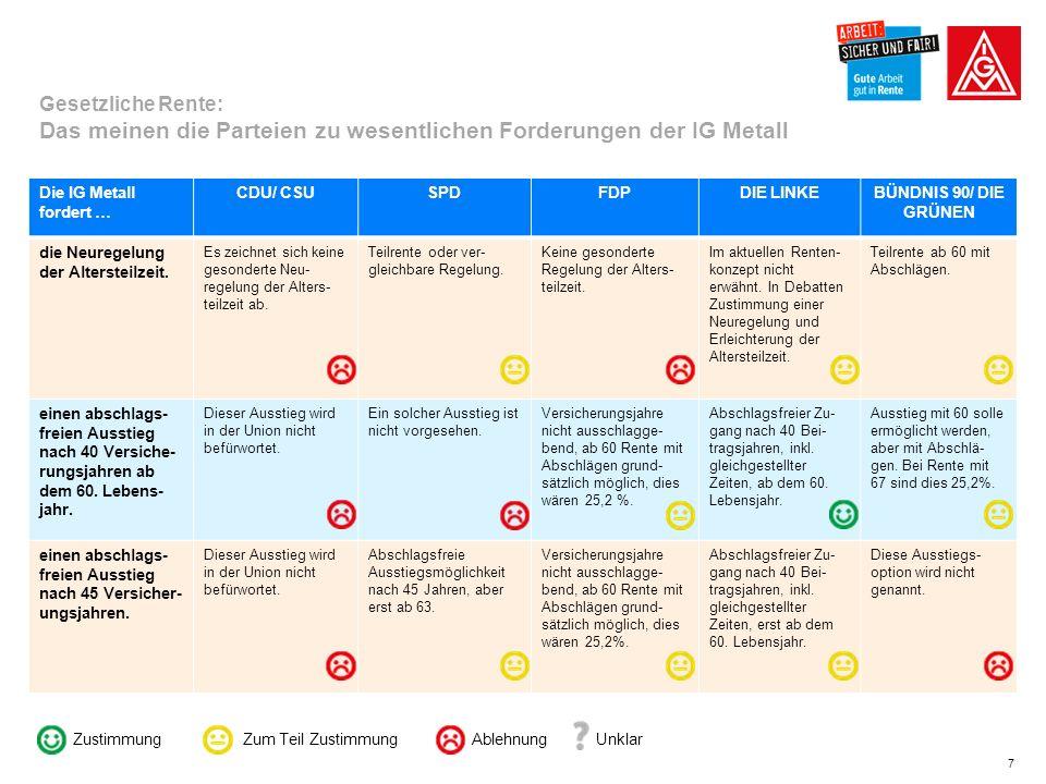8 Die IG Metall fordert … CDU/ CSUSPDFDPDIE LINKEBÜNDNIS 90/ DIE GRÜNEN Einführung einer Erwerbstätigen- versicherung.
