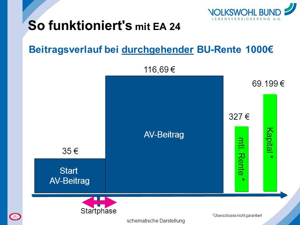 So funktioniert's mit EA 24 Start AV-Beitrag Startphase 35 € 116,69 € schematische Darstellung 327 € mtl. Rente * Kapital * *Überschüsse nicht garanti