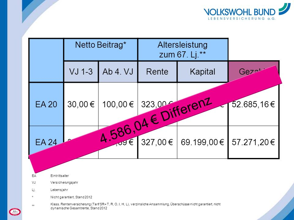 Netto Beitrag*Altersleistung zum 67. Lj.** VJ 1-3Ab 4. VJRenteKapital EA 2030,00 €100,00 €323,00 €68.608,00 € EA 2435,00 €116,69 €327,00 €69.199,00 €