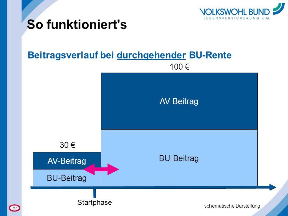 So funktioniert s BU-Beitrag AV-Beitrag BU-Beitrag AV-Beitrag Startphase 30 € 100 € Beitragsverlauf bei durchgehender BU-Rente schematische Darstellung