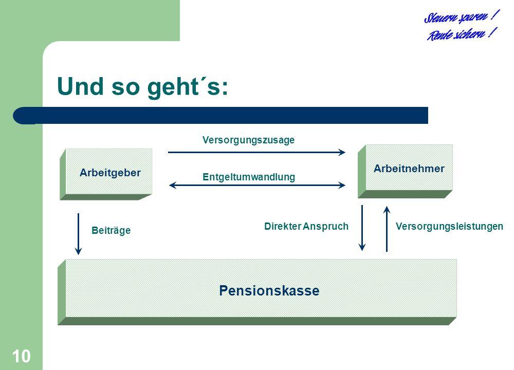 10 Arbeitgeber Arbeitnehmer Versorgungszusage Entgeltumwandlung Pensionskasse Beiträge Versorgungsleistungen Direkter Anspruch Und so geht´s: