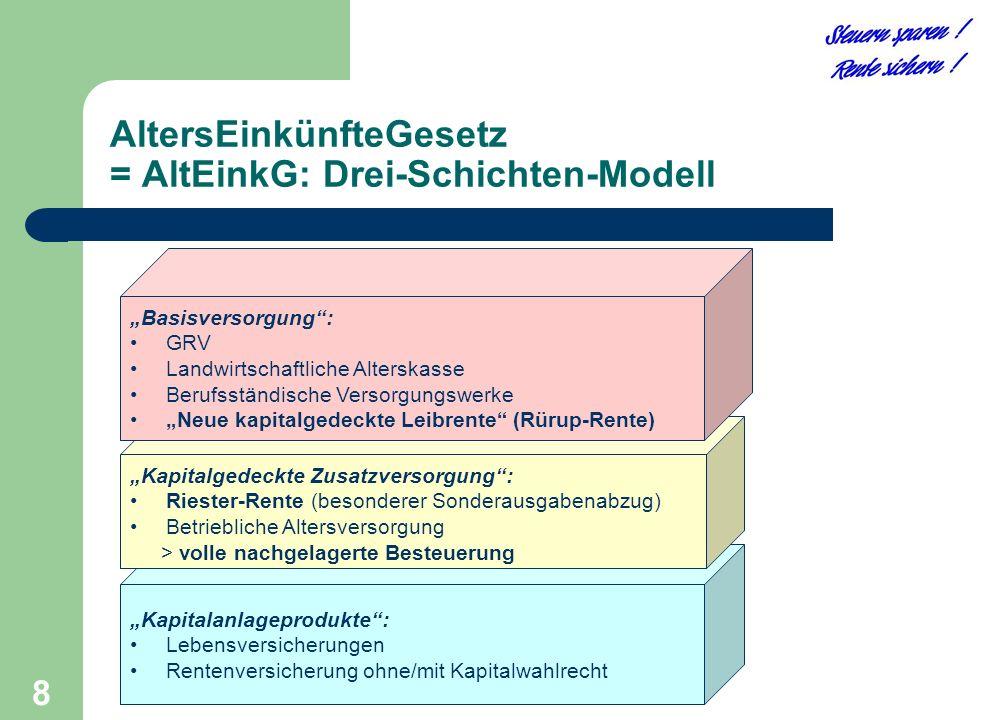 """8 AltersEinkünfteGesetz = AltEinkG: Drei-Schichten-Modell """"Kapitalanlageprodukte"""": Lebensversicherungen Rentenversicherung ohne/mit Kapitalwahlrecht """""""
