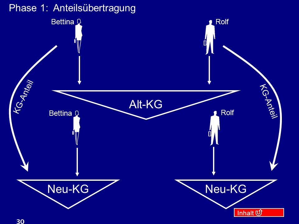 Inhalt 30 Alt-KG RolfBettina Neu-KG Rolf Bettina KG-Anteil Phase 1: Anteilsübertragung