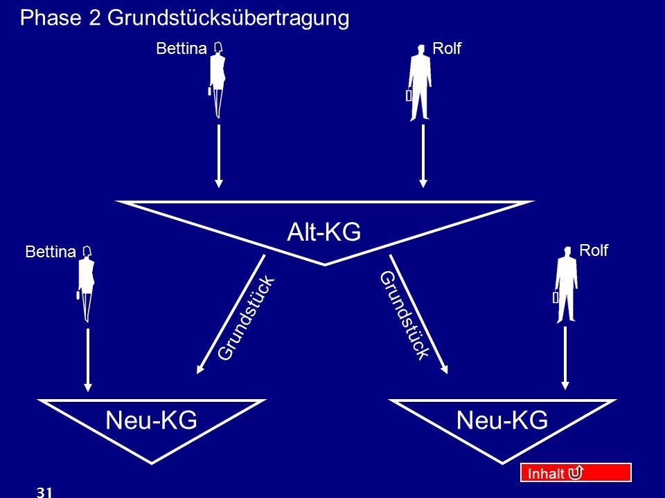 Inhalt 31 Alt-KG RolfBettina Neu-KG Rolf Bettina Grundstück Phase 2 Grundstücksübertragung