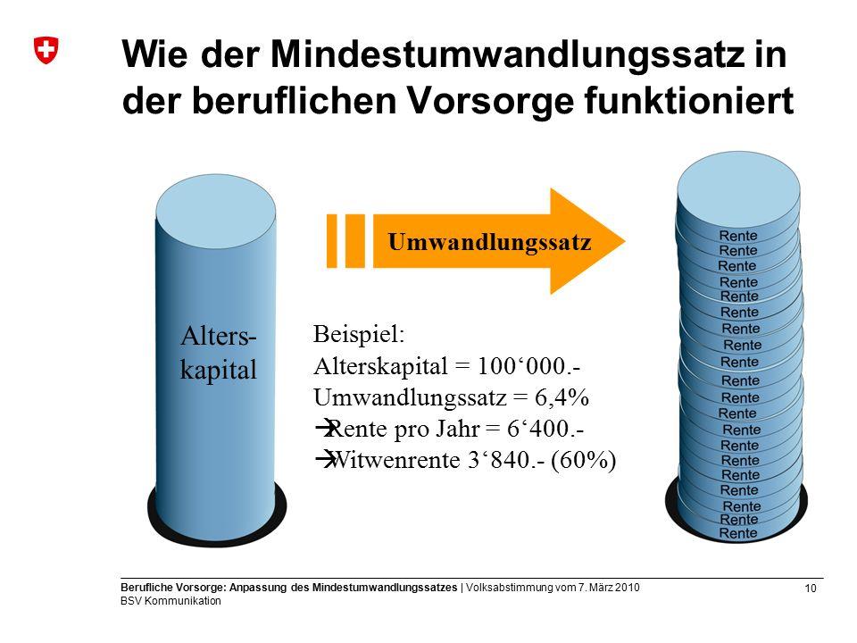 10 Berufliche Vorsorge: Anpassung des Mindestumwandlungssatzes | Volksabstimmung vom 7.