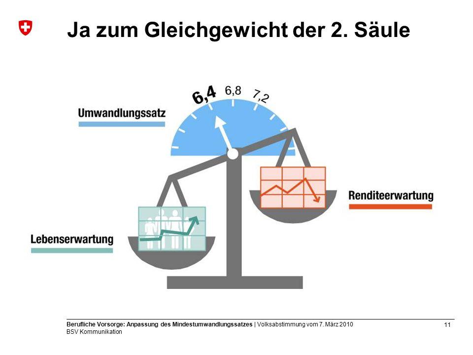 11 Berufliche Vorsorge: Anpassung des Mindestumwandlungssatzes | Volksabstimmung vom 7.