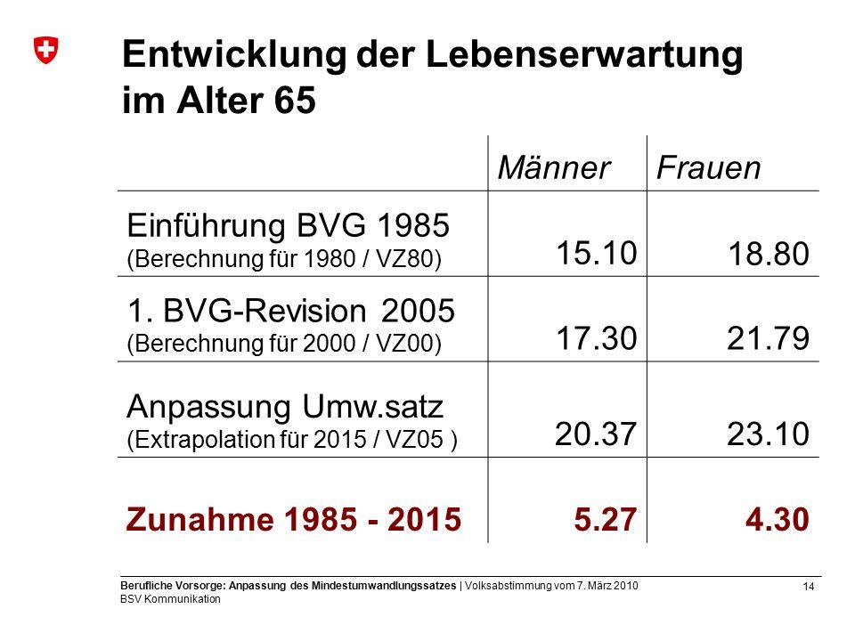 14 Berufliche Vorsorge: Anpassung des Mindestumwandlungssatzes | Volksabstimmung vom 7.