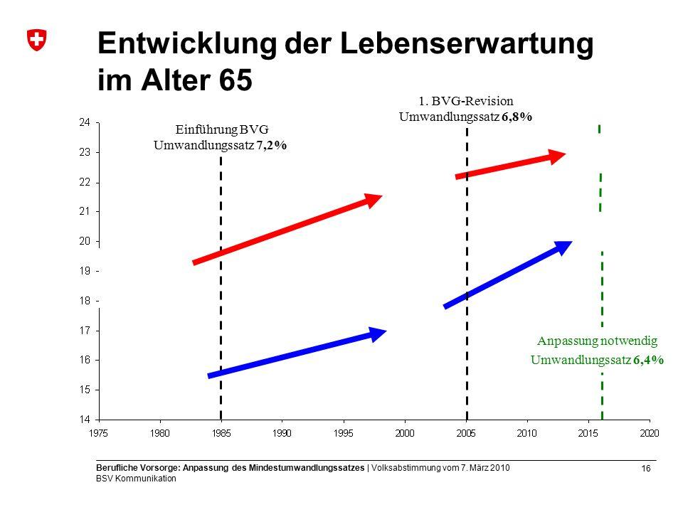16 Berufliche Vorsorge: Anpassung des Mindestumwandlungssatzes | Volksabstimmung vom 7.
