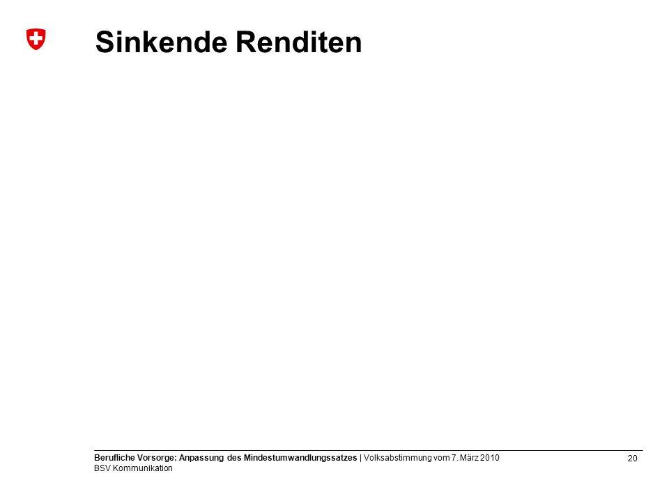 20 Berufliche Vorsorge: Anpassung des Mindestumwandlungssatzes | Volksabstimmung vom 7.
