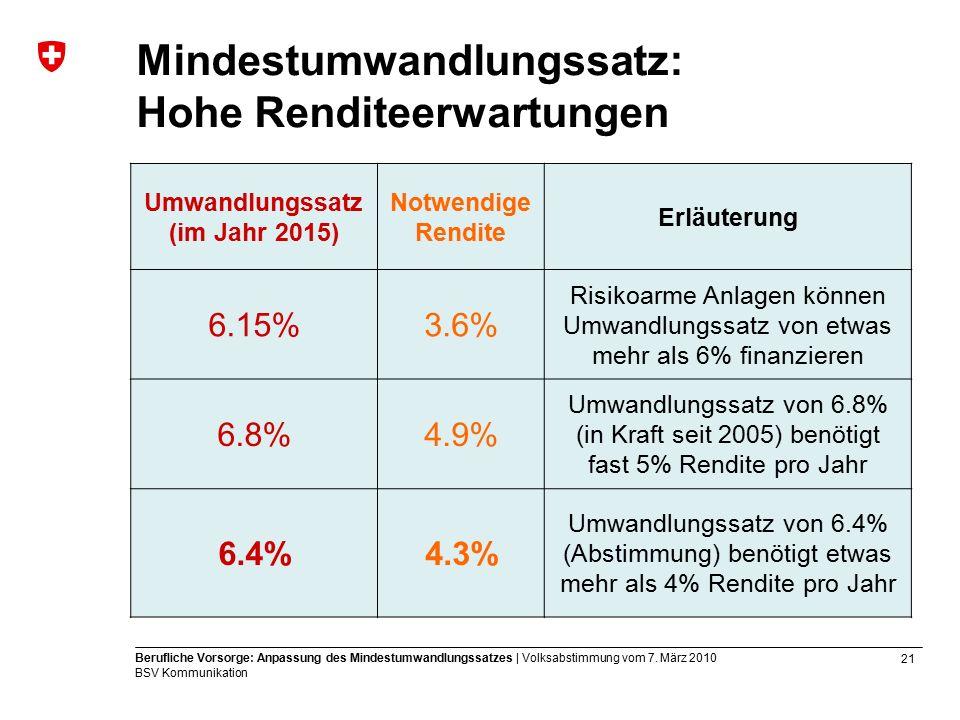 21 Berufliche Vorsorge: Anpassung des Mindestumwandlungssatzes | Volksabstimmung vom 7.